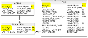 Sql Tabellen Verbinden Mit Join Dateneule